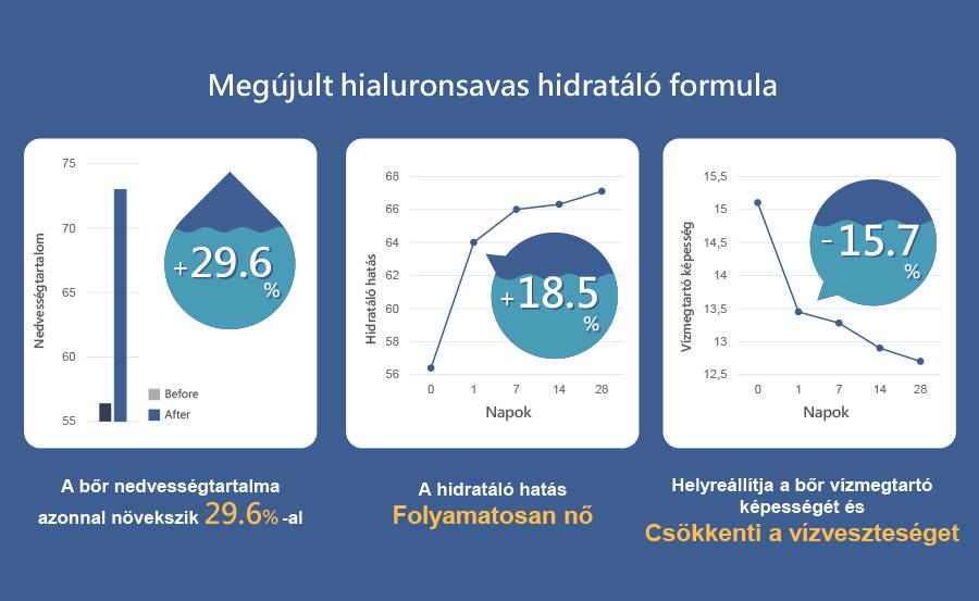 Neogence hialuronsavas hidratáló krém 50ml